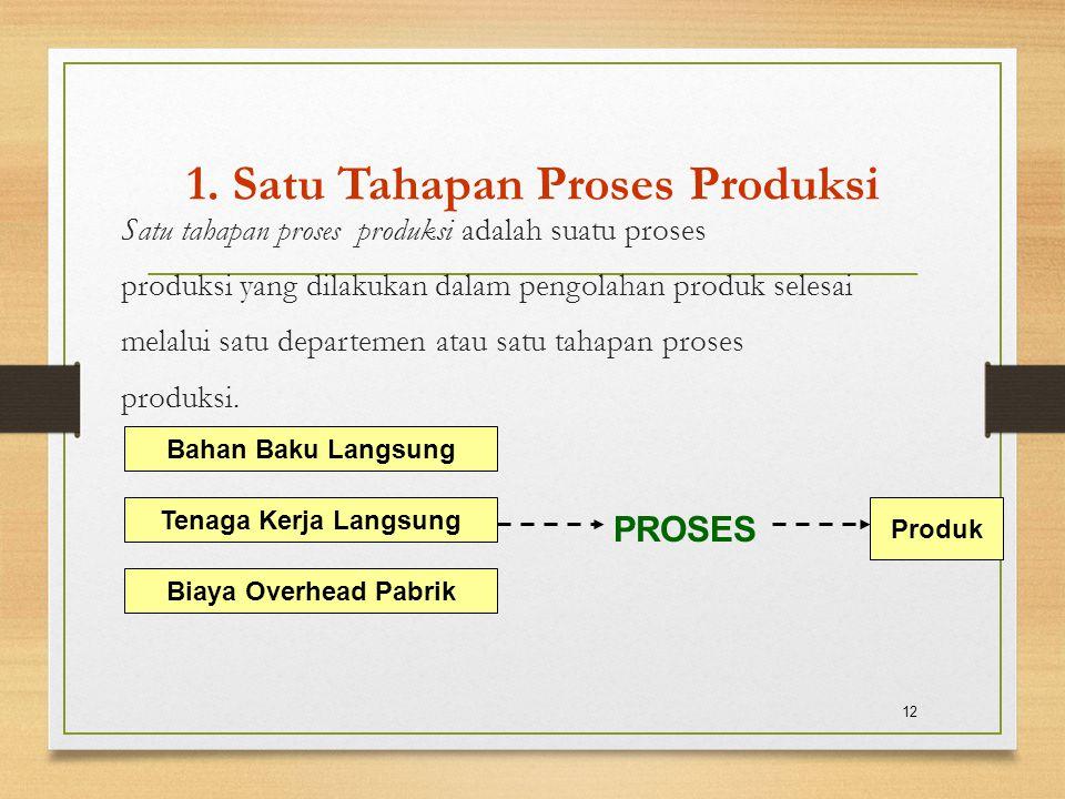 1. Satu Tahapan Proses Produksi