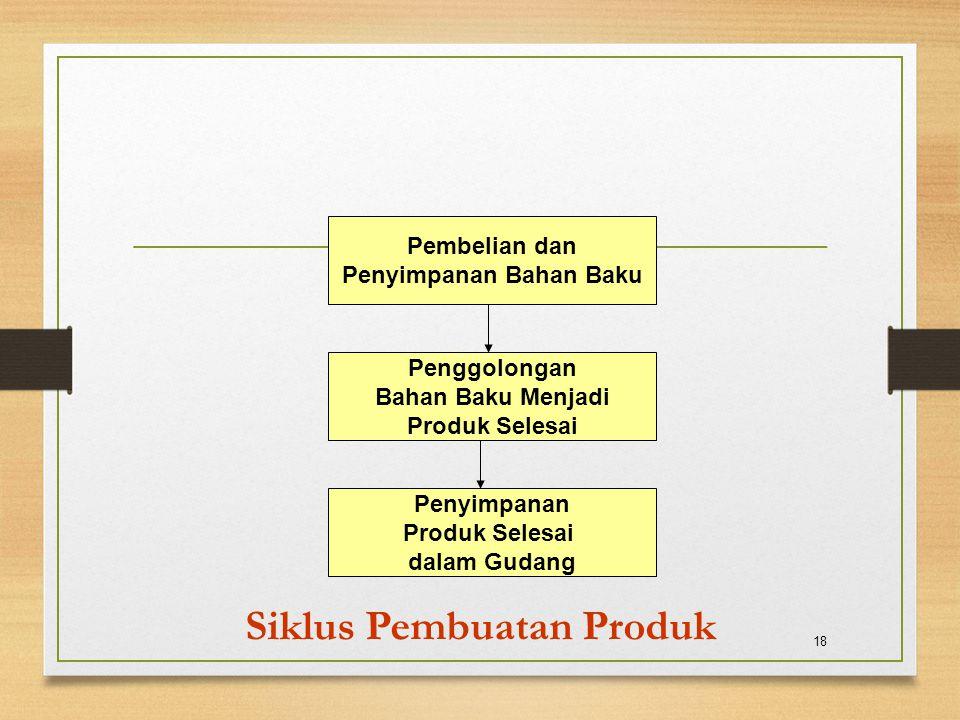 Siklus Pembuatan Produk