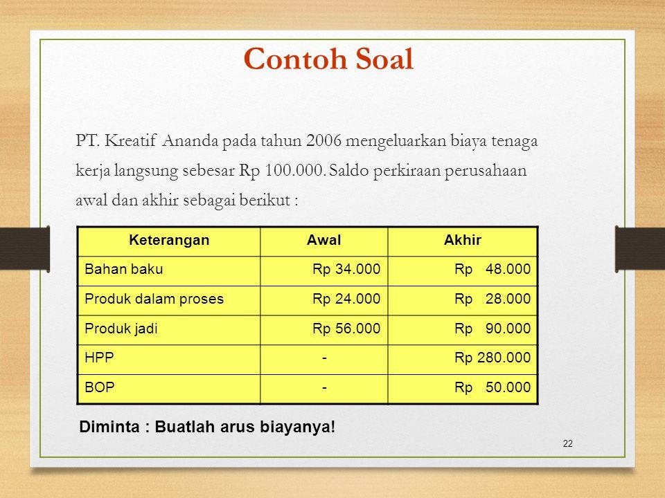 Contoh Soal PT. Kreatif Ananda pada tahun 2006 mengeluarkan biaya tenaga. kerja langsung sebesar Rp 100.000. Saldo perkiraan perusahaan.