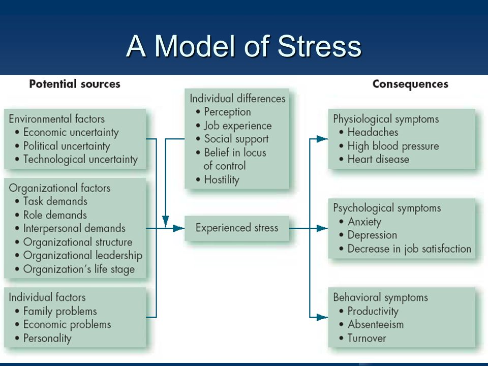 A Model of Stress