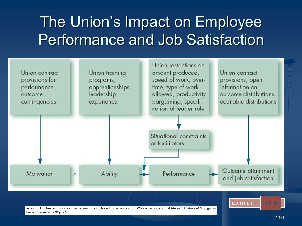 The Union's Impact on Employee Performance and Job Satisfaction