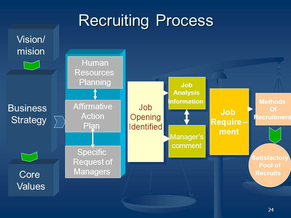 Recruiting Process Vision/ mision Business Strategy Core Values Human