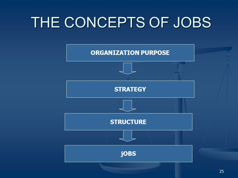 THE CONCEPTS OF JOBS ORGANIZATION PURPOSE STRATEGY STRUCTURE jOBS