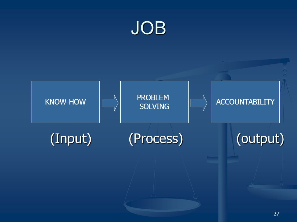 JOB (Input) (Process) (output) KNOW-HOW PROBLEM SOLVING ACCOUNTABILITY