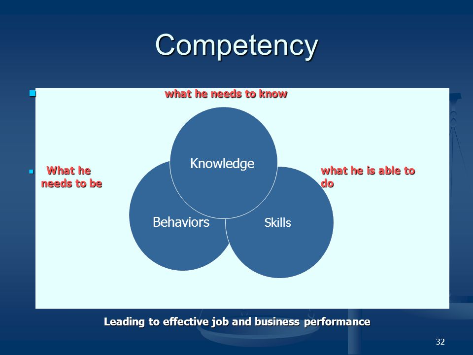 Competency what he needs to know Knowledge Behaviors Skills