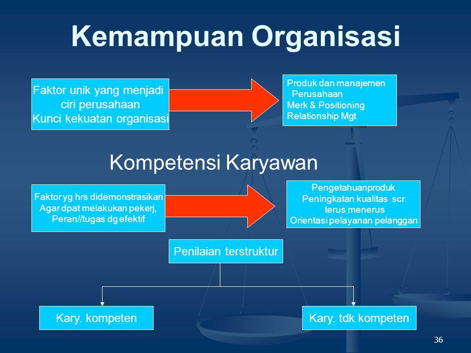 Kemampuan Organisasi Kompetensi Karyawan Faktor unik yang menjadi