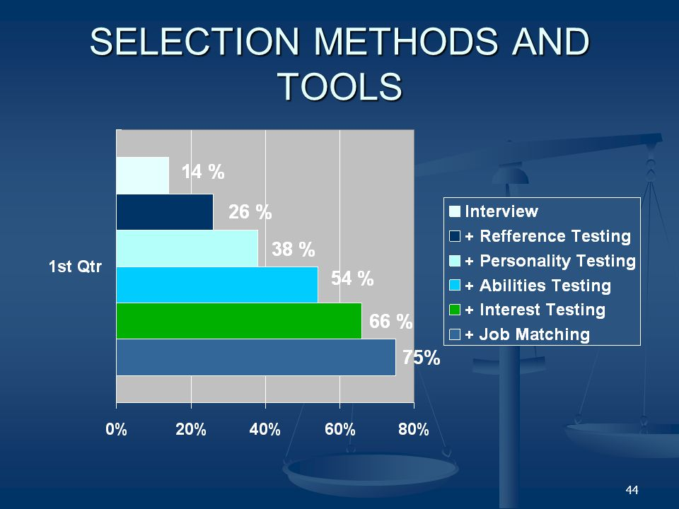 SELECTION METHODS AND TOOLS