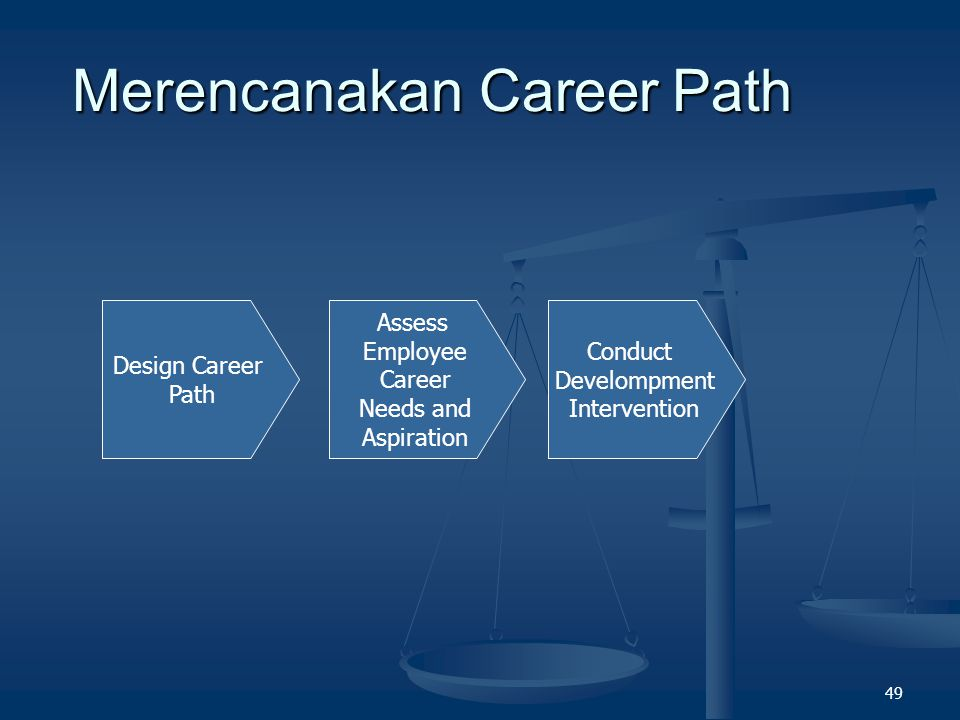 Merencanakan Career Path