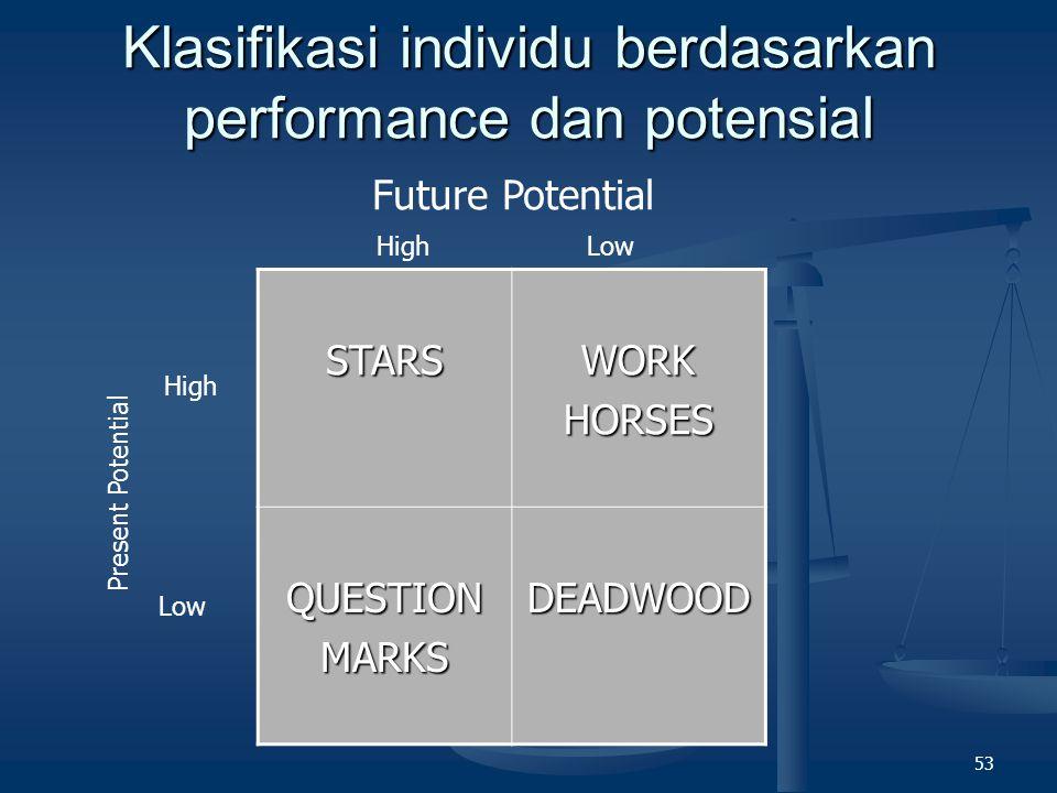 Klasifikasi individu berdasarkan performance dan potensial