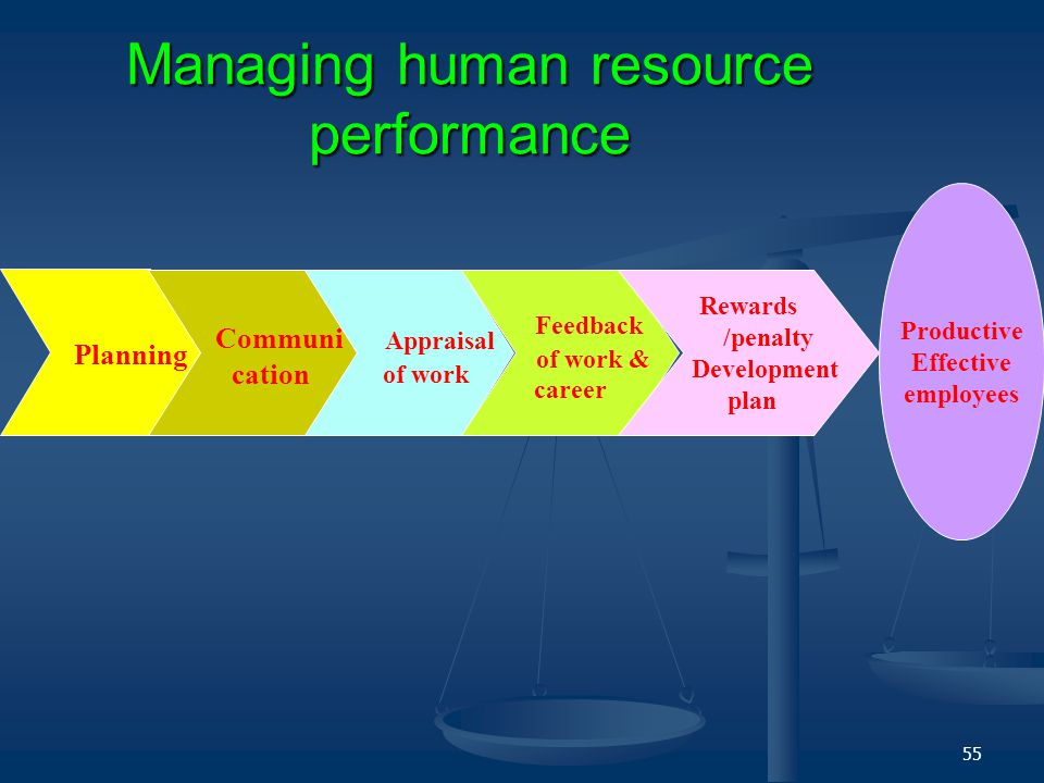 Managing human resource performance