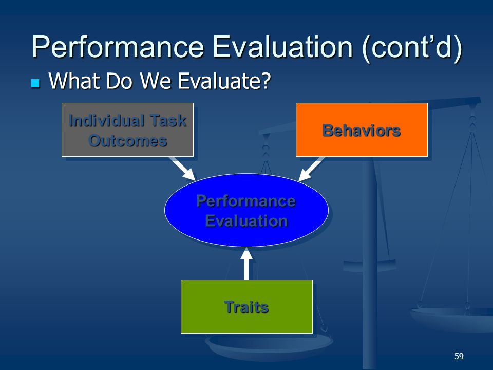 Performance Evaluation (cont'd)