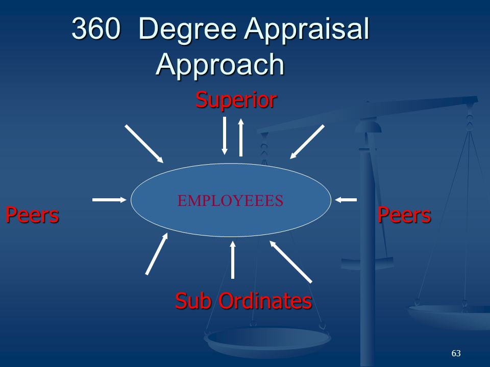 360 Degree Appraisal Approach