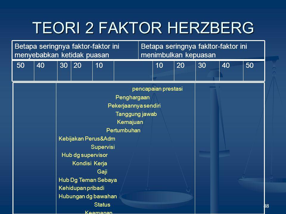 TEORI 2 FAKTOR HERZBERG Betapa seringnya fakltor-faktor ini menimbulkan kepuasan. Betapa seringnya faktor-faktor ini menyebabkan ketidak puasan.