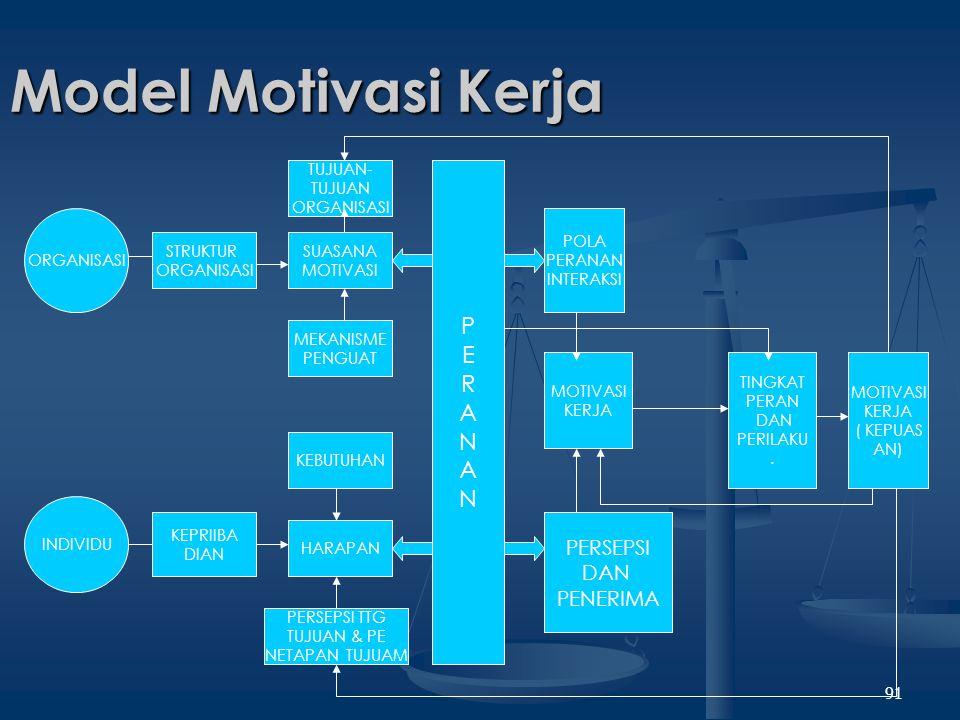 Model Motivasi Kerja P E R A N PERSEPSI DAN PENERIMA TUJUAN- TUJUAN