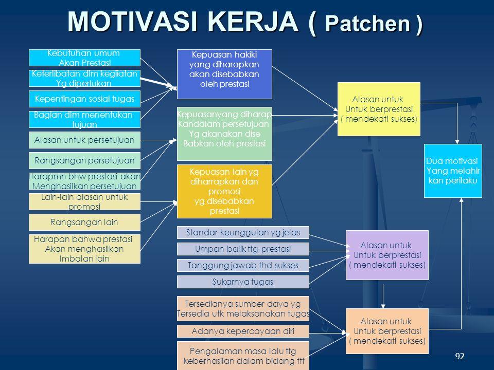 MOTIVASI KERJA ( Patchen )