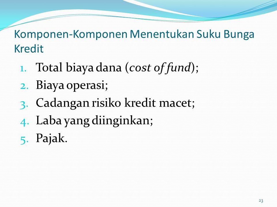 Komponen-Komponen Menentukan Suku Bunga Kredit
