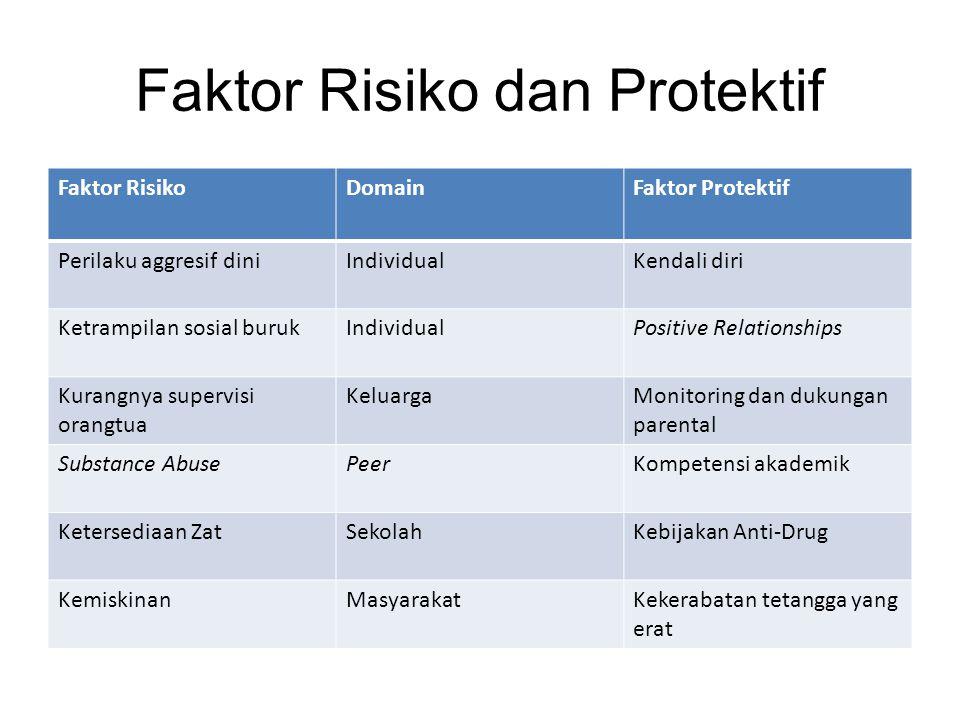 Faktor Risiko dan Protektif