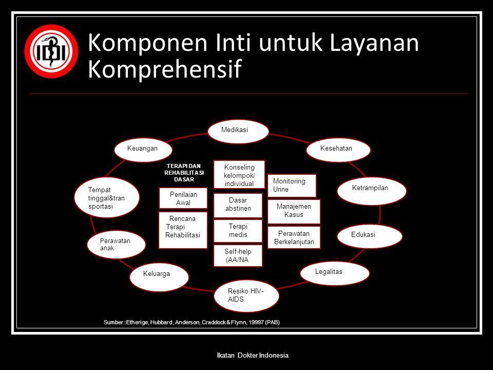 Komponen Inti untuk Layanan Komprehensif