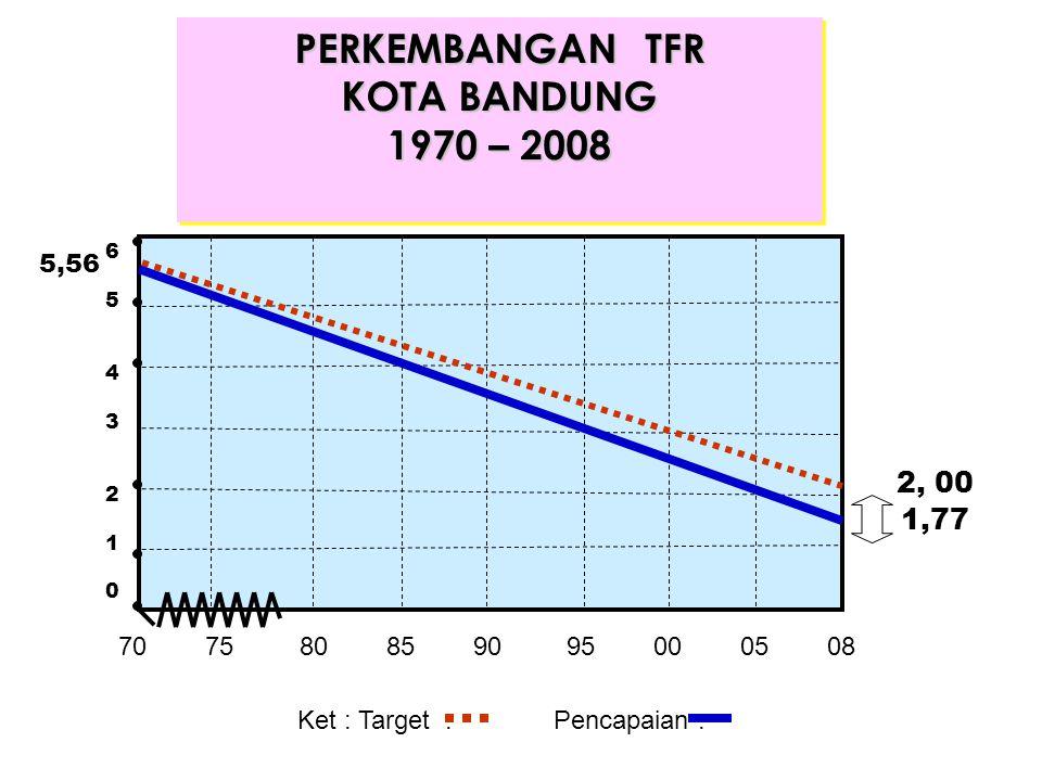 PERKEMBANGAN TFR KOTA BANDUNG 1970 – 2008