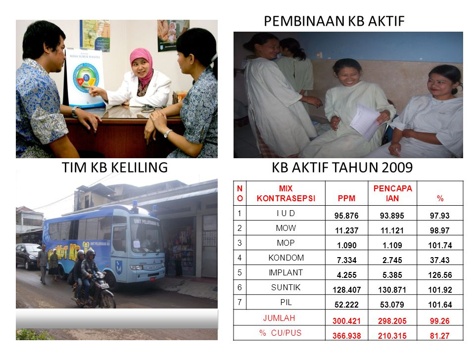 PEMBINAAN KB AKTIF KB AKTIF TAHUN 2009 TIM KB KELILING NO