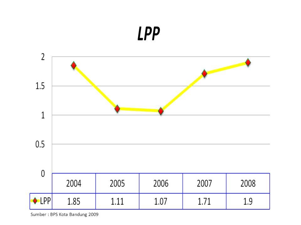 Sumber : BPS Kota Bandung 2009