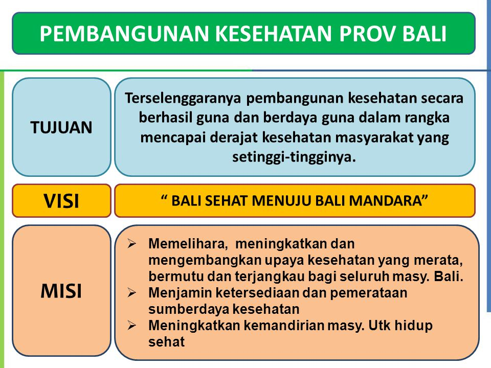 PEMBANGUNAN KESEHATAN PROV BALI BALI SEHAT MENUJU BALI MANDARA