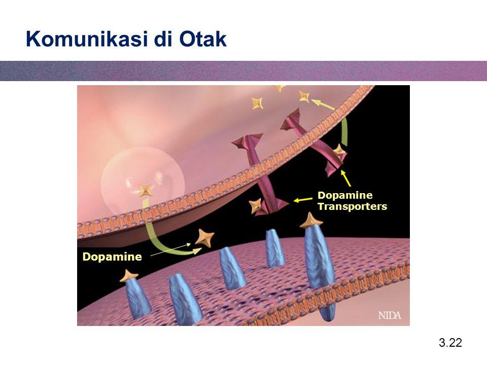 Komunikasi di Otak Dopamine Transporters Dopamine
