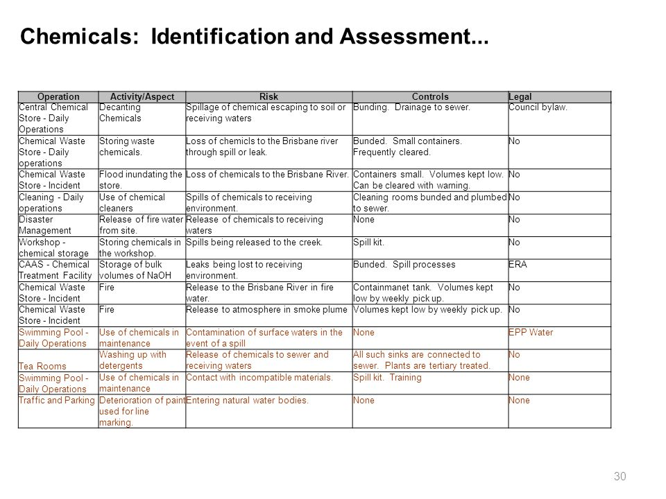 Chemicals: Identification and Assessment...