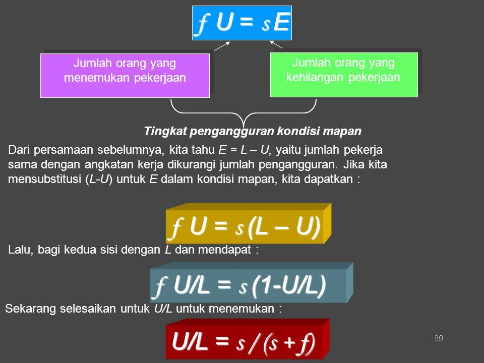 f U = s E f U = s (L – U) f U/L = s (1-U/L) U/L = s / (s + f)