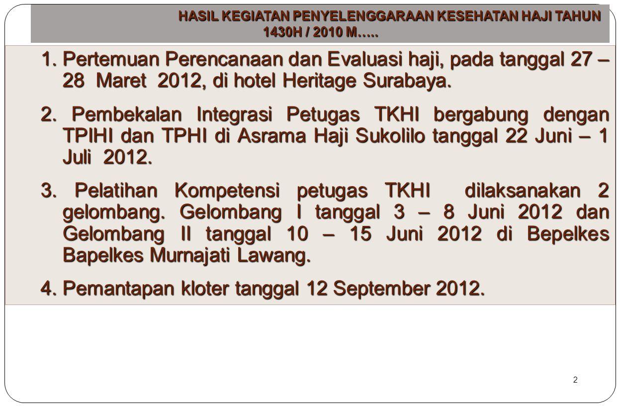 HASIL KEGIATAN PENYELENGGARAAN KESEHATAN HAJI TAHUN 1430H / 2010 M…..