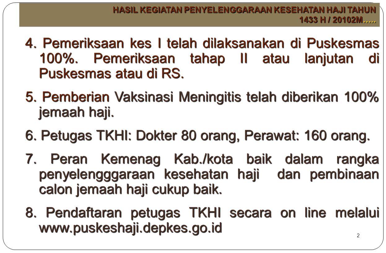 5. Pemberian Vaksinasi Meningitis telah diberikan 100% jemaah haji.