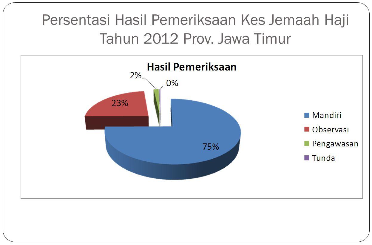 Persentasi Hasil Pemeriksaan Kes Jemaah Haji Tahun 2012 Prov