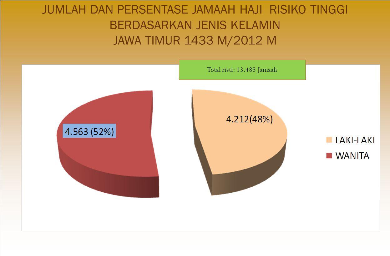 JUMLAH DAN PERSENTASE JAMAAH HAJI RISIKO TINGGI BERDASARKAN JENIS KELAMIN JAWA TIMUR 1433 M/2012 M