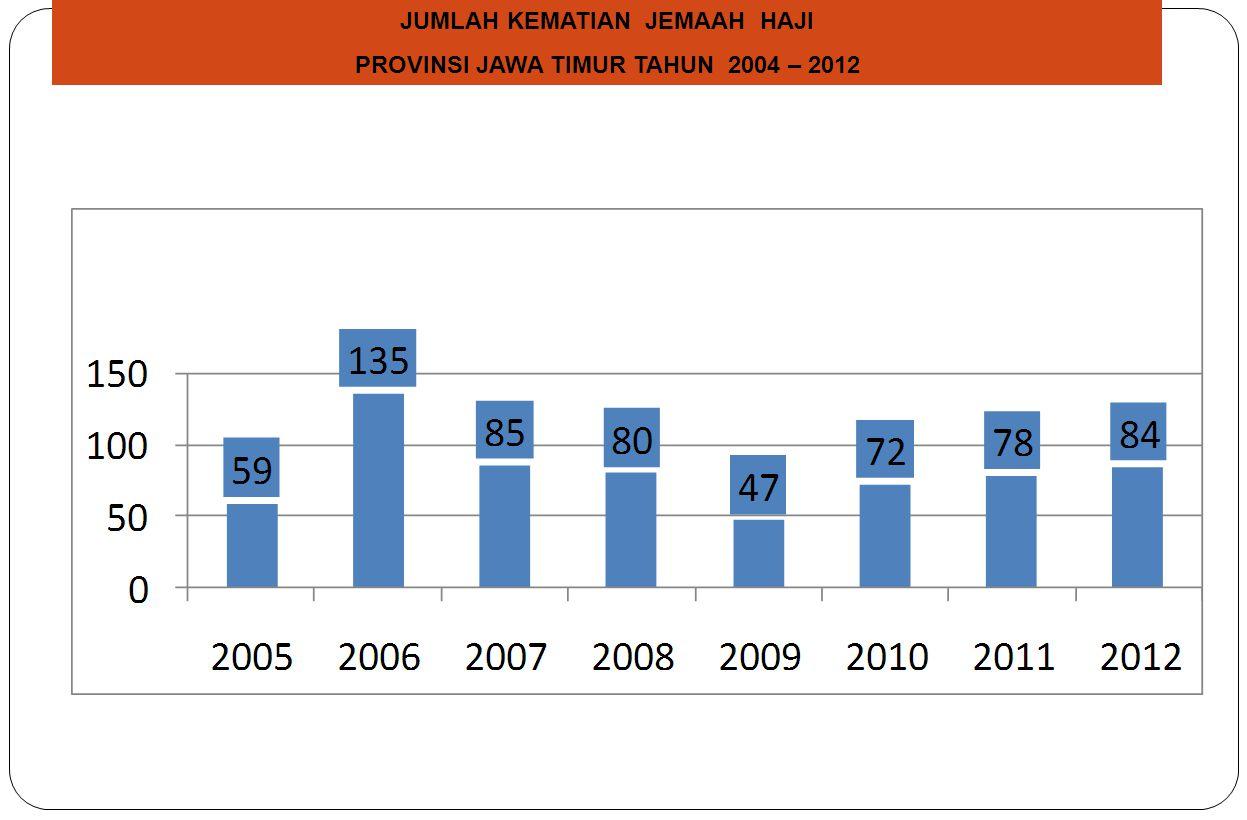 JUMLAH KEMATIAN JEMAAH HAJI PROVINSI JAWA TIMUR TAHUN 2004 – 2012