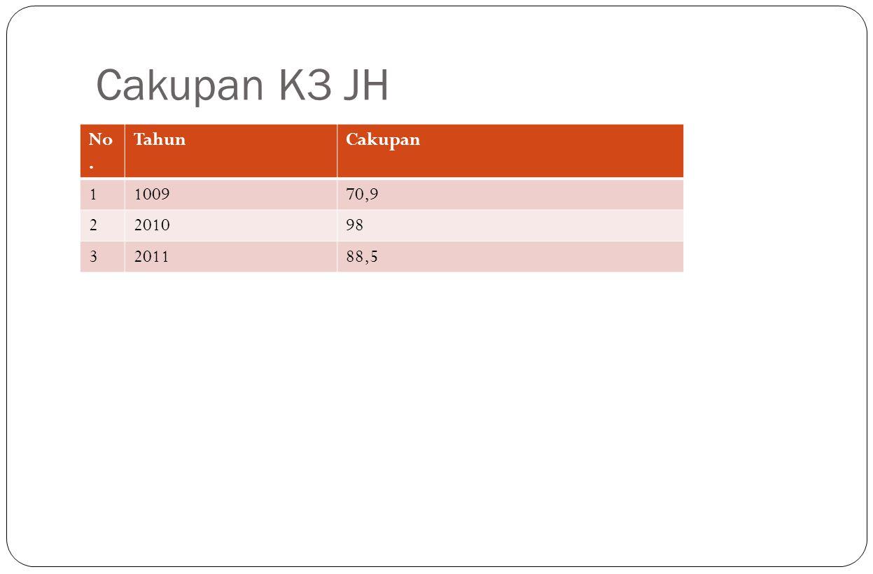 Cakupan K3 JH No. Tahun Cakupan 1 1009 70,9 2 2010 98 3 2011 88,5