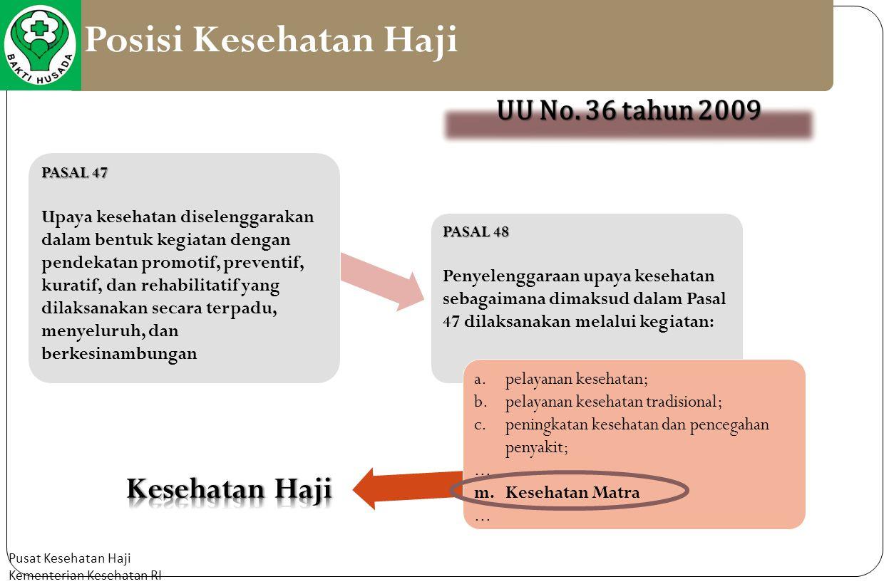 Posisi Kesehatan Haji Kesehatan Haji UU No. 36 tahun 2009