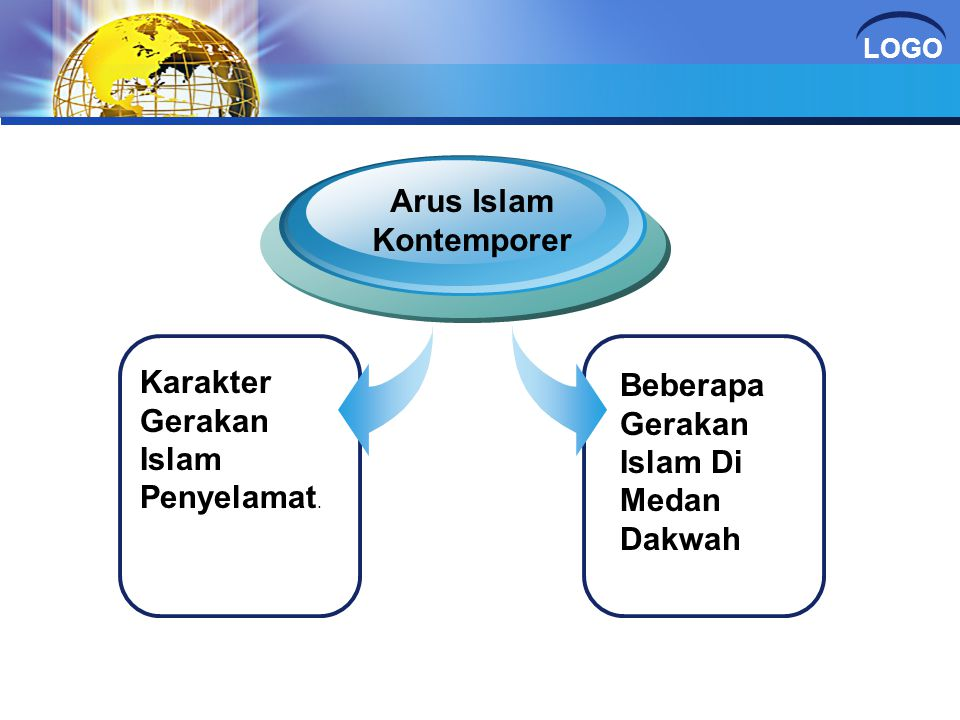 Arus Islam Kontemporer