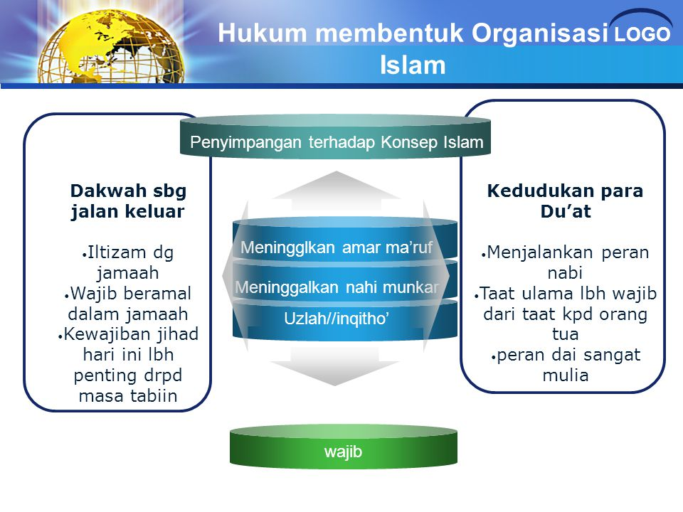 Hukum membentuk Organisasi Islam