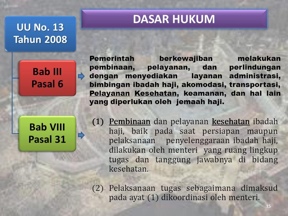 DASAR HUKUM UU No. 13 Tahun 2008 Bab III Pasal 6 Bab VIII Pasal 31