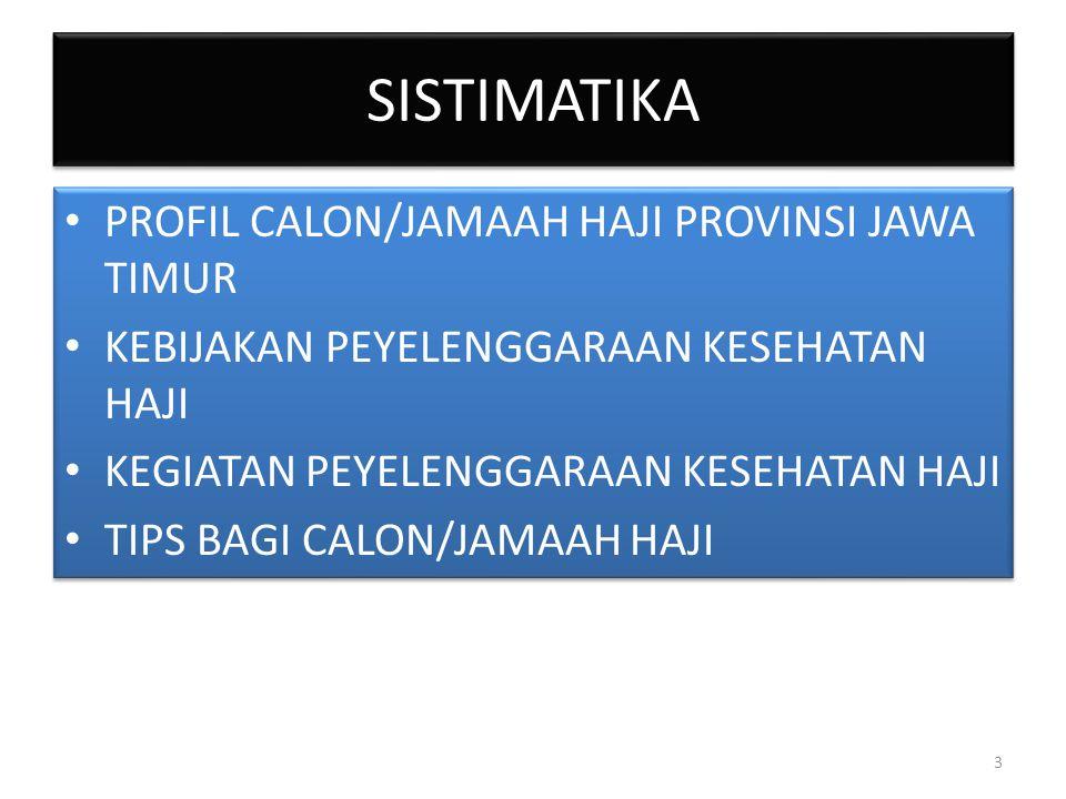 SISTIMATIKA PROFIL CALON/JAMAAH HAJI PROVINSI JAWA TIMUR