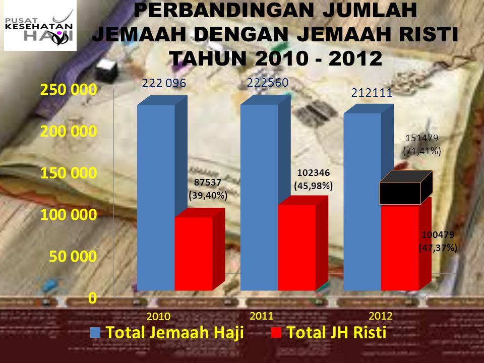 PERBANDINGAN JUMLAH JEMAAH DENGAN JEMAAH RISTI TAHUN 2010 - 2012