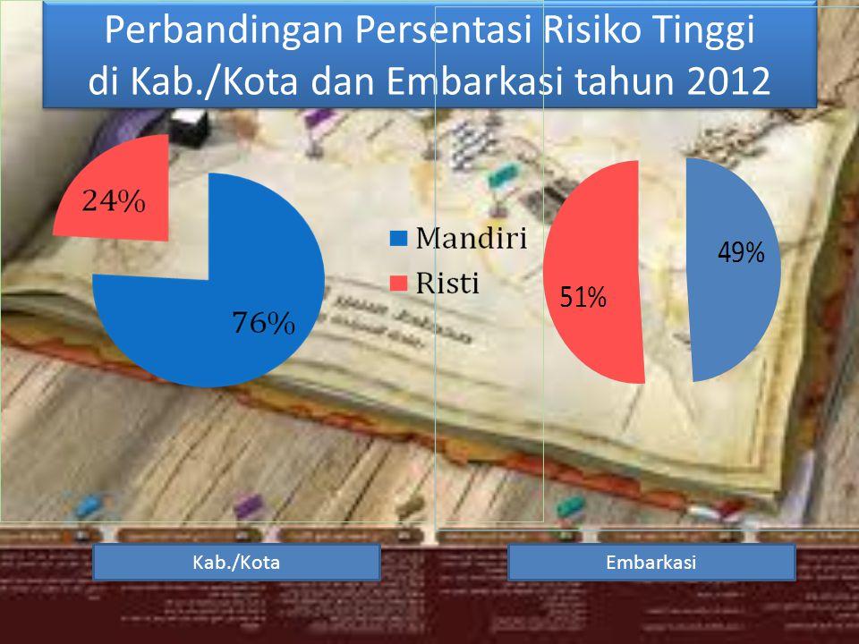 Perbandingan Persentasi Risiko Tinggi di Kab