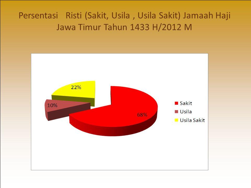 Persentasi Risti (Sakit, Usila , Usila Sakit) Jamaah Haji Jawa Timur Tahun 1433 H/2012 M