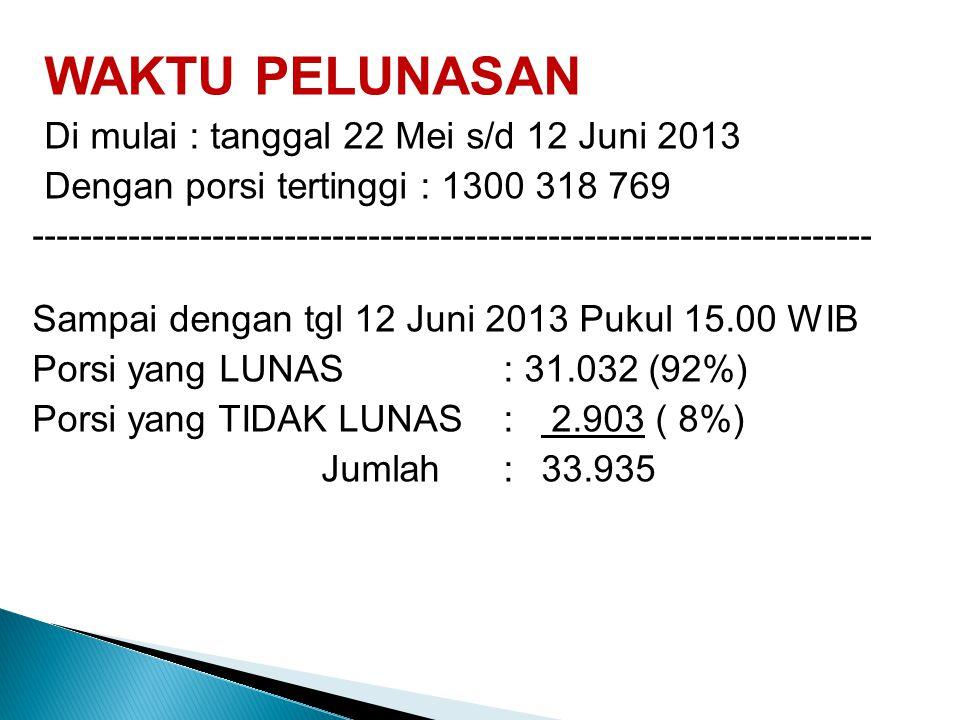 WAKTU PELUNASAN Di mulai : tanggal 22 Mei s/d 12 Juni 2013