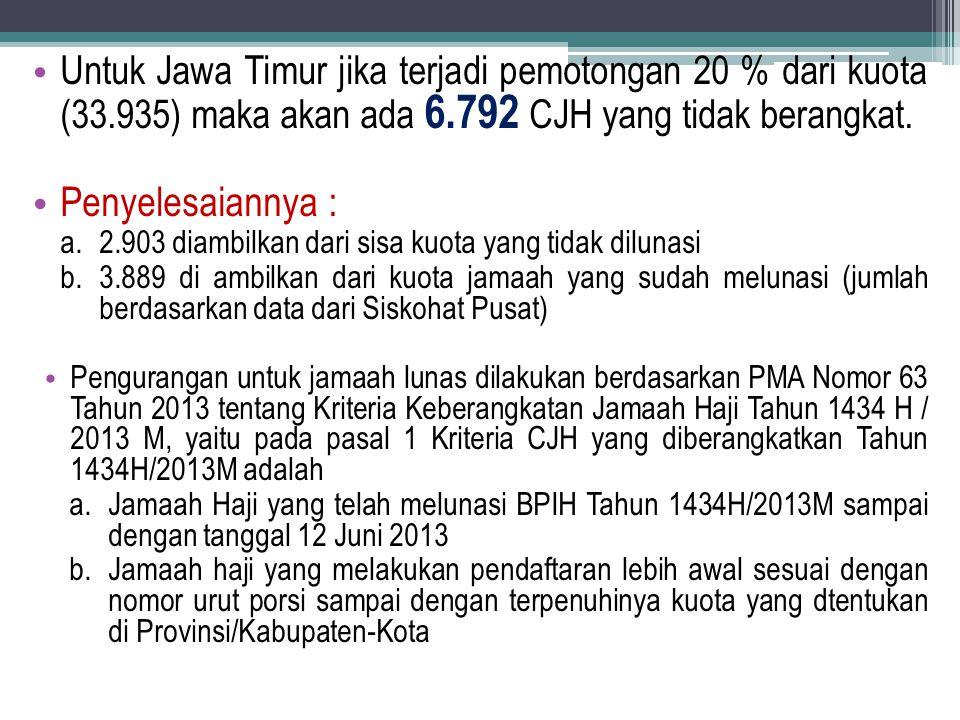 Untuk Jawa Timur jika terjadi pemotongan 20 % dari kuota (33