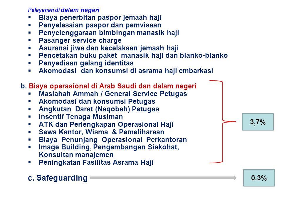 c. Safeguarding Biaya penerbitan paspor jemaah haji