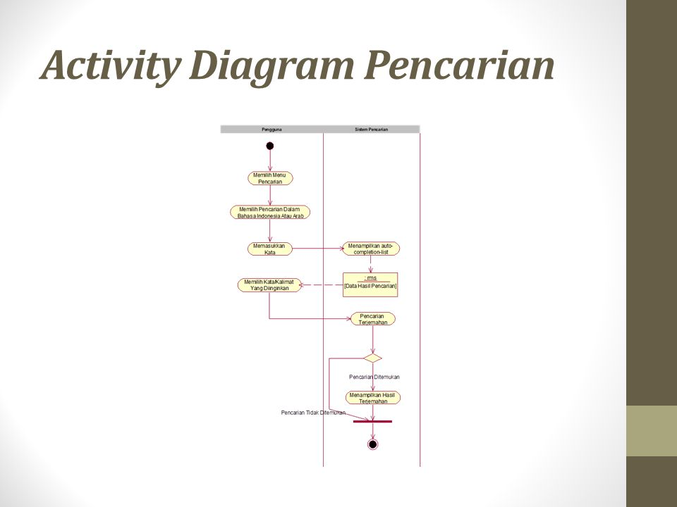 Activity Diagram Pencarian