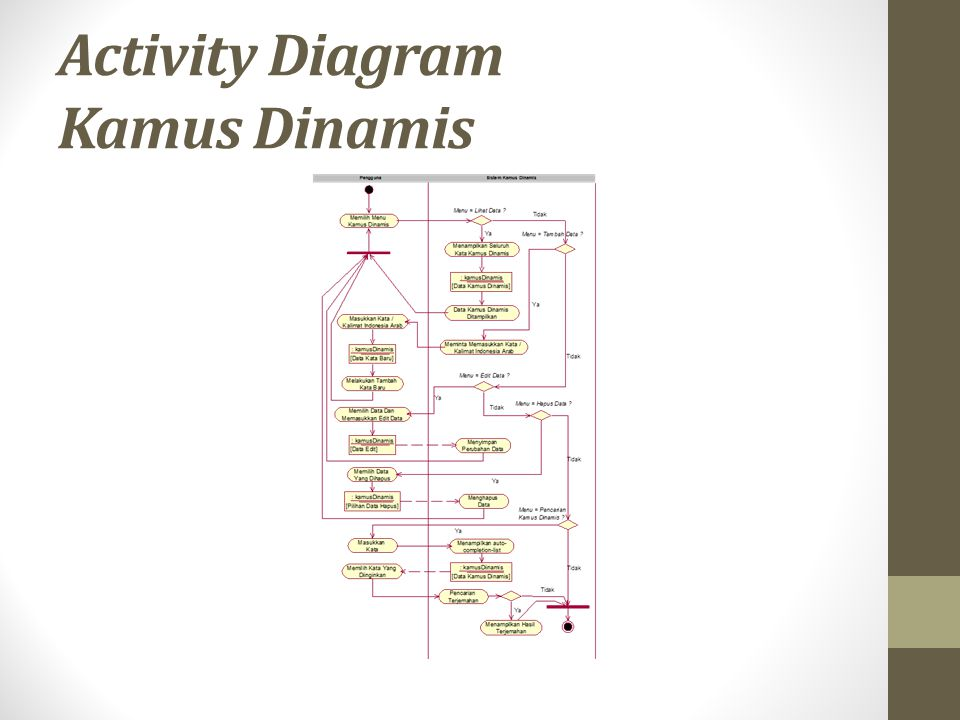 Activity Diagram Kamus Dinamis