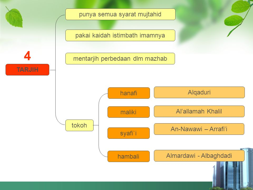 4 punya semua syarat mujtahid pakai kaidah istimbath imamnya
