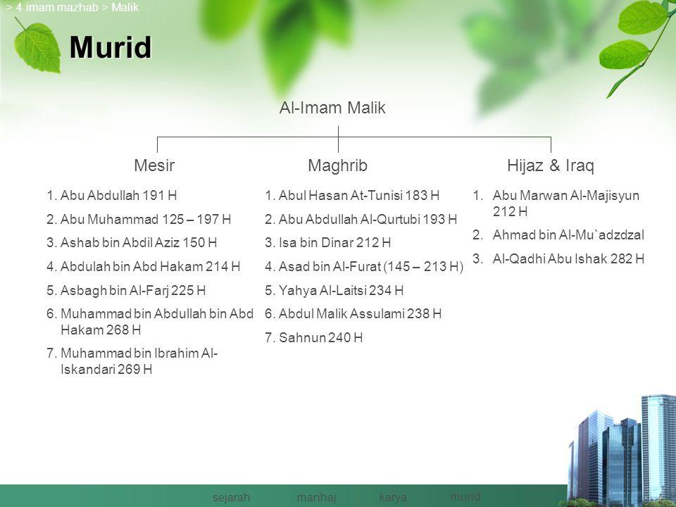 Murid Al-Imam Malik Mesir Maghrib Hijaz & Iraq Abu Abdullah 191 H